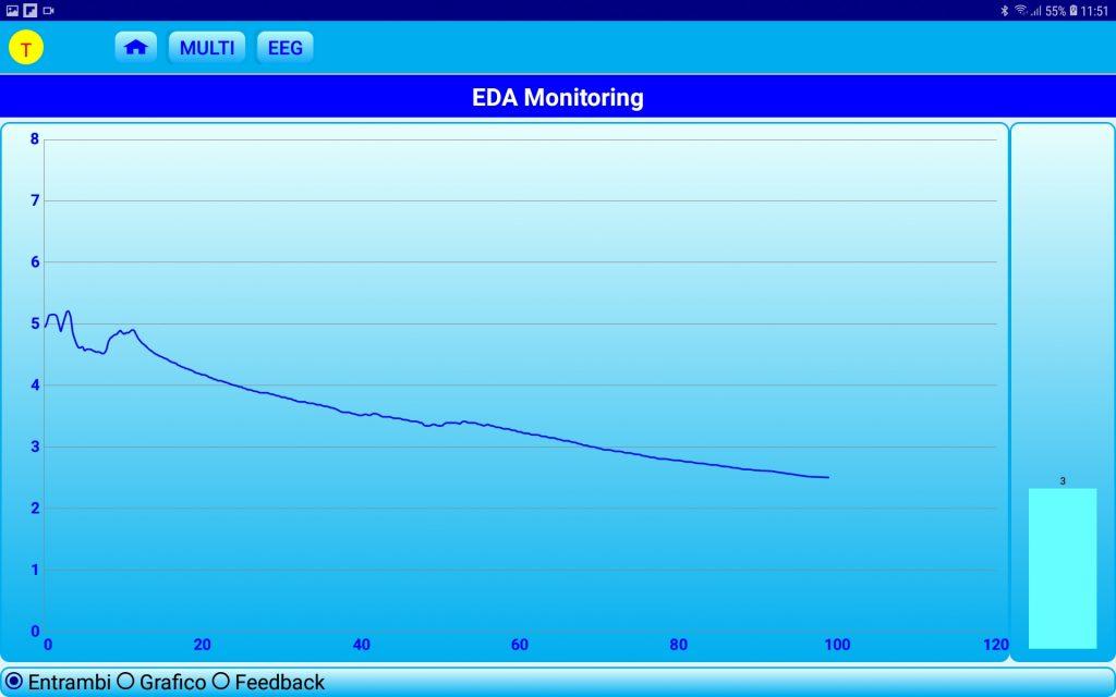 Rappresentazione grafica valori EDA